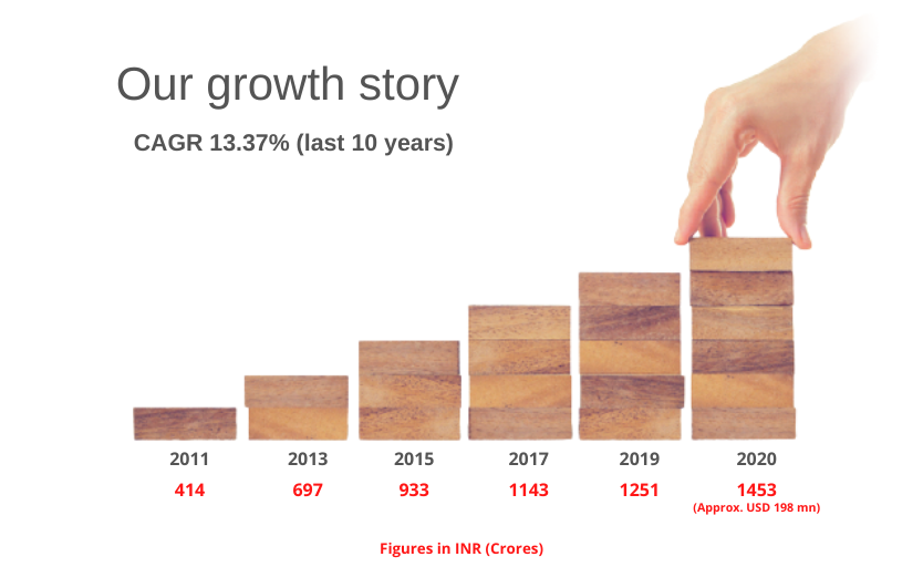 Our growth story